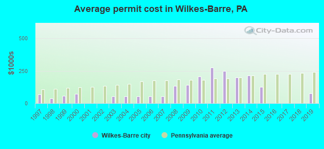 Average permit cost in Wilkes-Barre, PA