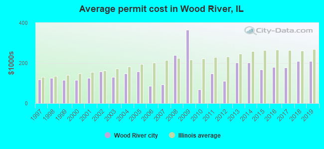 Average permit cost in Wood River, IL