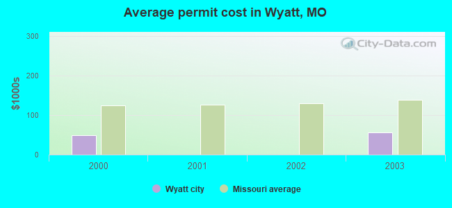Average permit cost in Wyatt, MO