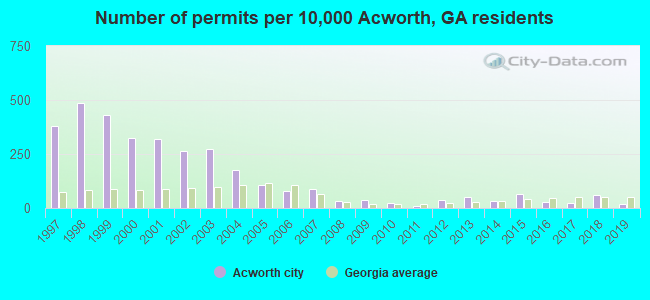 Number of permits per 10,000 Acworth, GA residents