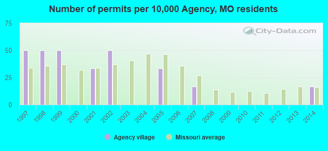 Number of permits per 10,000 Agency, MO residents