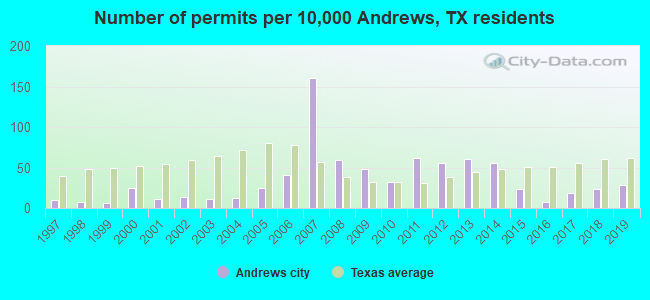 Number of permits per 10,000 Andrews, TX residents
