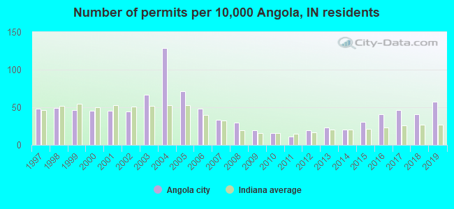 Number of permits per 10,000 Angola, IN residents