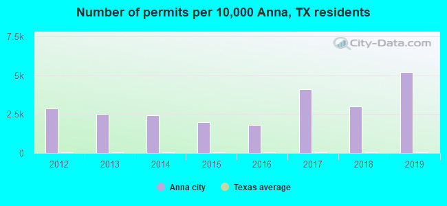 Number of permits per 10,000 Anna, TX residents