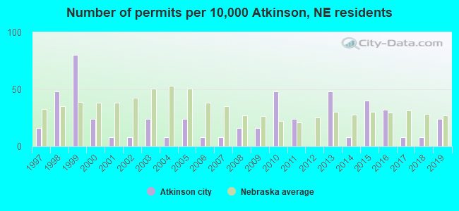 Number of permits per 10,000 Atkinson, NE residents