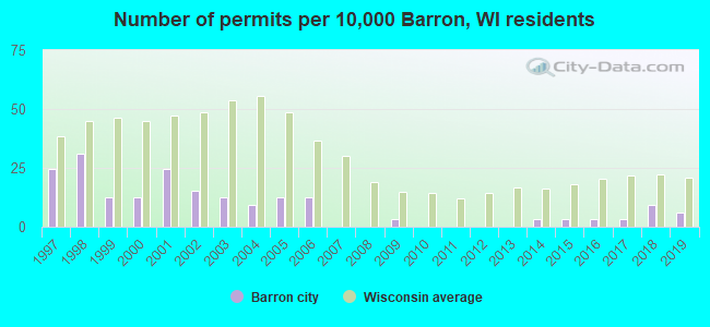 Number of permits per 10,000 Barron, WI residents