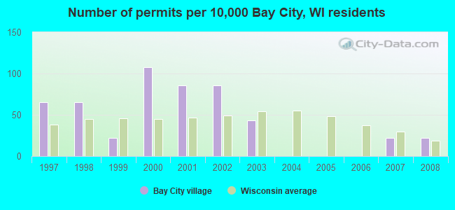 Number of permits per 10,000 Bay City, WI residents