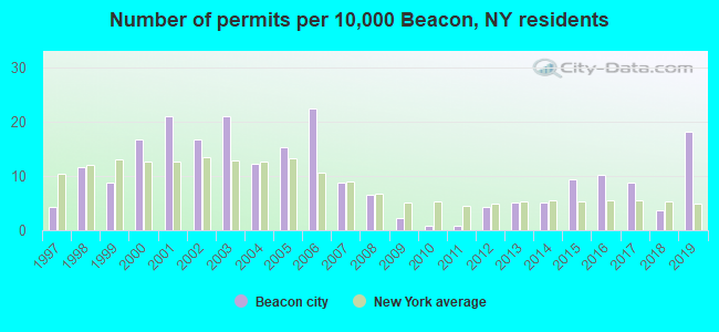Number of permits per 10,000 Beacon, NY residents