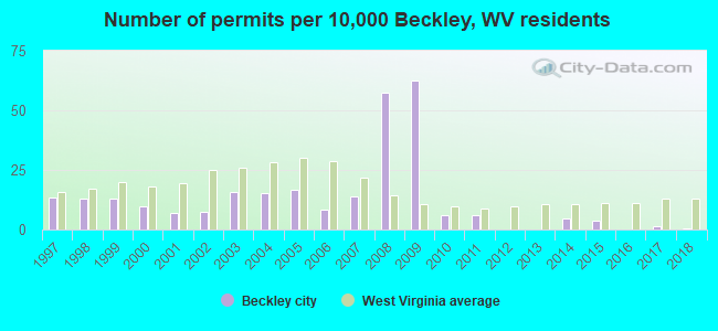 Number of permits per 10,000 Beckley, WV residents