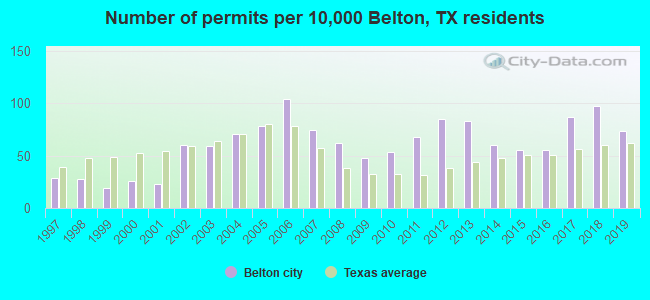 Number of permits per 10,000 Belton, TX residents