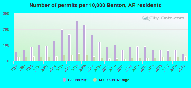 Number of permits per 10,000 Benton, AR residents