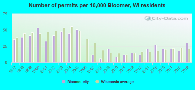 Number of permits per 10,000 Bloomer, WI residents