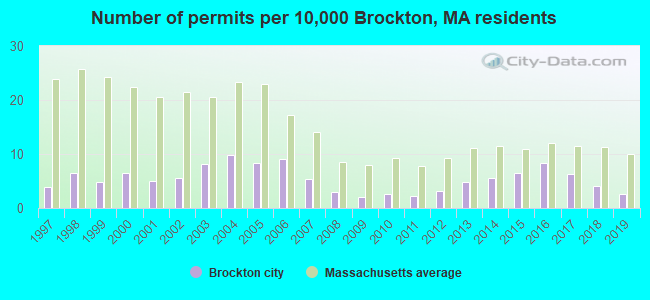 Number of permits per 10,000 Brockton, MA residents