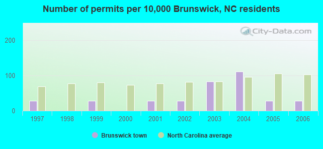 Number of permits per 10,000 Brunswick, NC residents