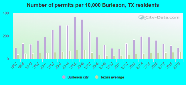 Number of permits per 10,000 Burleson, TX residents