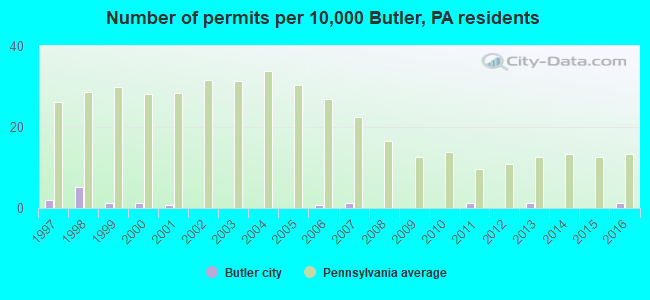 Number of permits per 10,000 Butler, PA residents