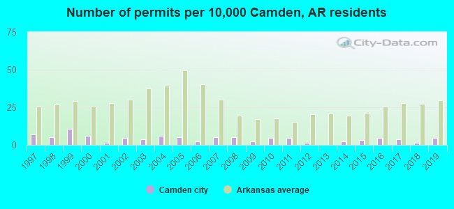 Number of permits per 10,000 Camden, AR residents