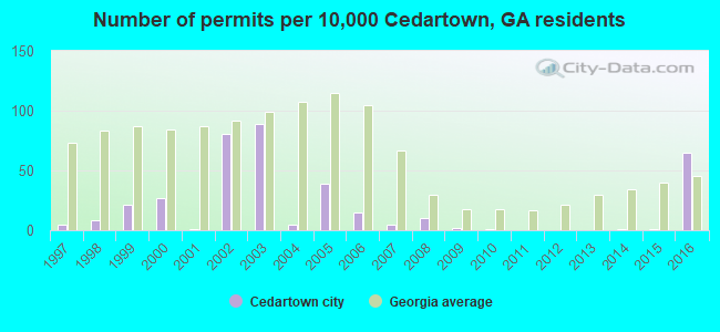 Number of permits per 10,000 Cedartown, GA residents