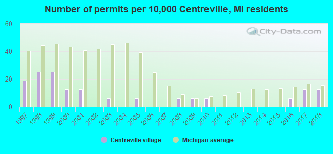 Number of permits per 10,000 Centreville, MI residents