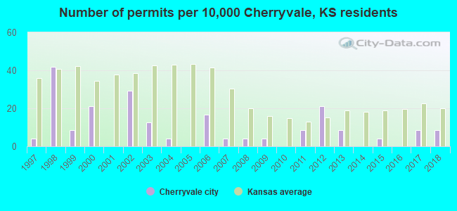 Number of permits per 10,000 Cherryvale, KS residents