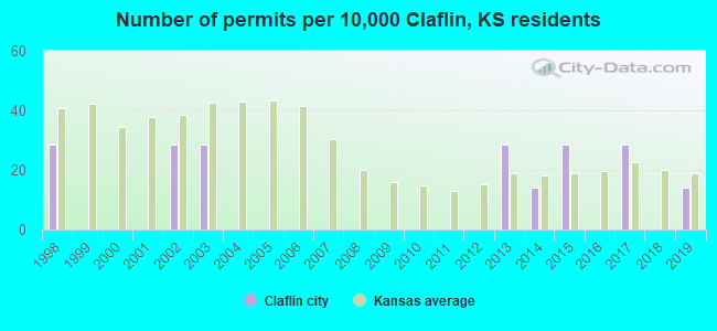 Number of permits per 10,000 Claflin, KS residents