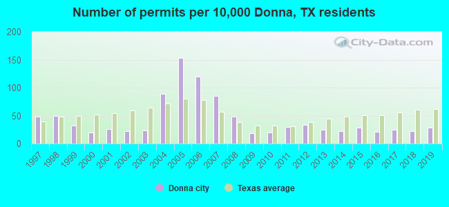 Number of permits per 10,000 Donna, TX residents