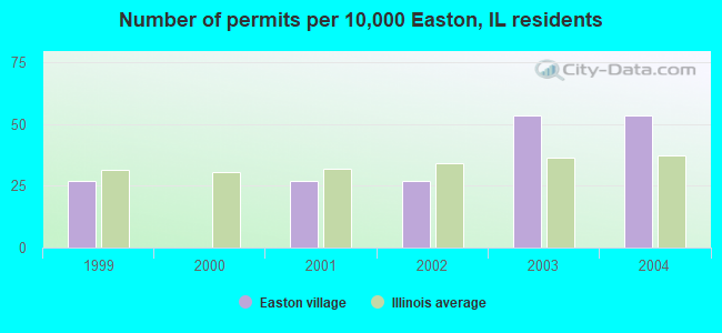 Number of permits per 10,000 Easton, IL residents