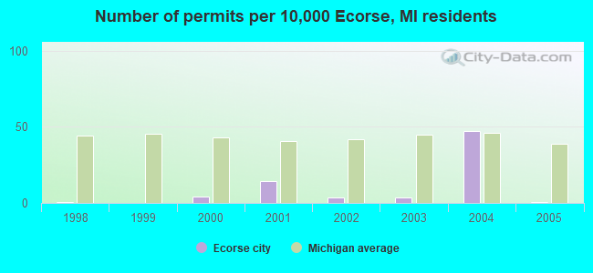 Number of permits per 10,000 Ecorse, MI residents