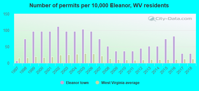 Number of permits per 10,000 Eleanor, WV residents
