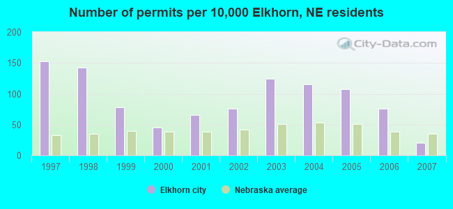 Number of permits per 10,000 Elkhorn, NE residents