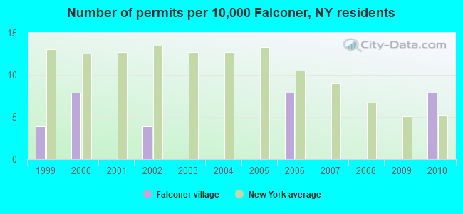 Number of permits per 10,000 Falconer, NY residents