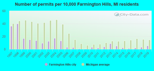 Number of permits per 10,000 Farmington Hills, MI residents