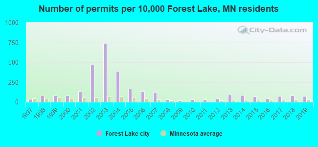 Number of permits per 10,000 Forest Lake, MN residents