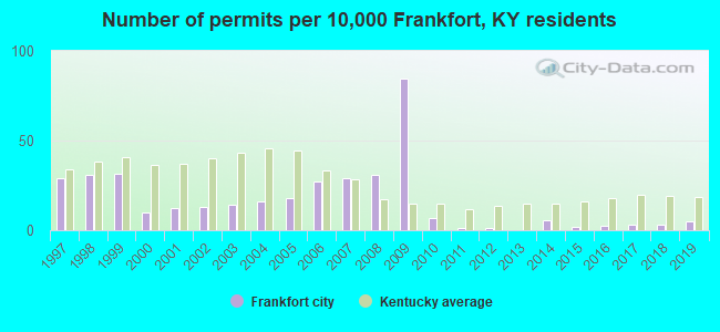 Number of permits per 10,000 Frankfort, KY residents