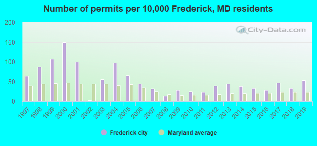 Number of permits per 10,000 Frederick, MD residents