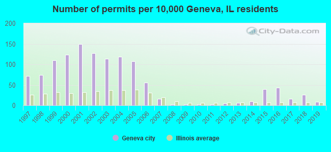 Number of permits per 10,000 Geneva, IL residents