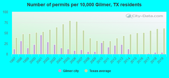 Number of permits per 10,000 Gilmer, TX residents