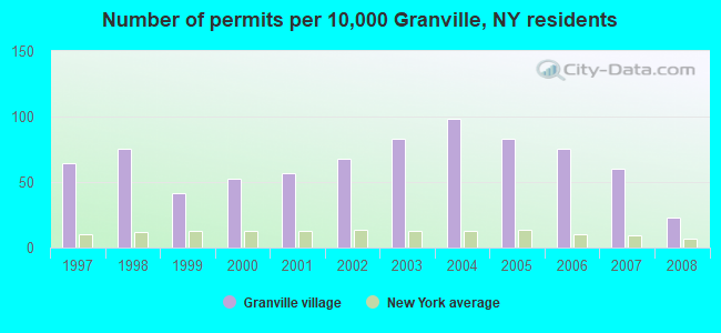 Number of permits per 10,000 Granville, NY residents