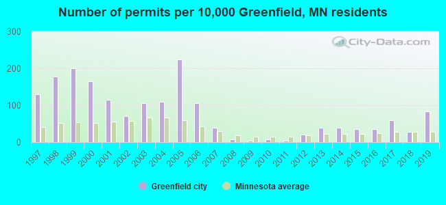 Number of permits per 10,000 Greenfield, MN residents