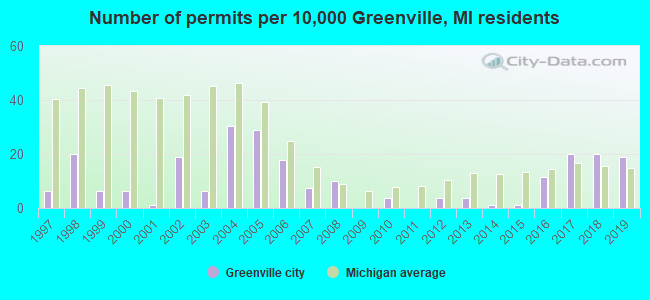Number of permits per 10,000 Greenville, MI residents