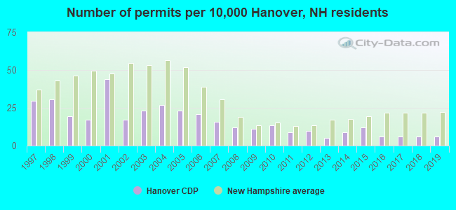 Number of permits per 10,000 Hanover, NH residents