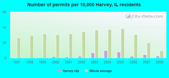 Number of permits per 10,000 Harvey, IL residents