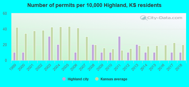 Number of permits per 10,000 Highland, KS residents