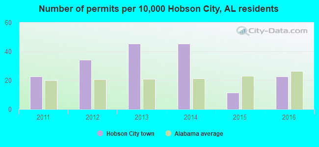 Number of permits per 10,000 Hobson City, AL residents