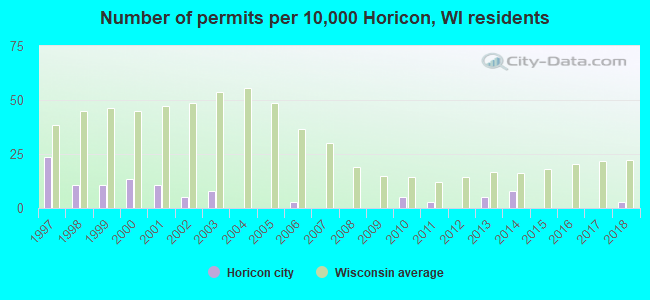 Number of permits per 10,000 Horicon, WI residents