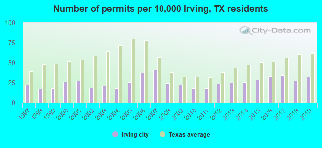 Number of permits per 10,000 Irving, TX residents