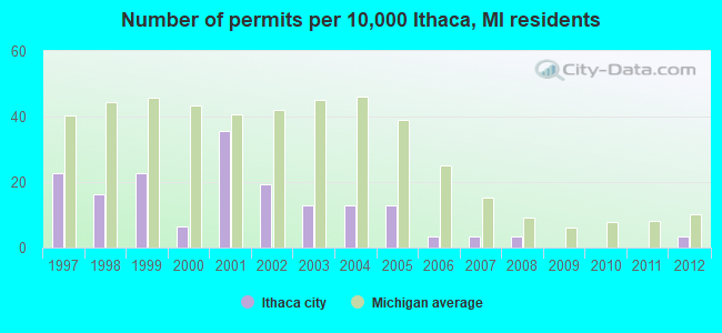 Number of permits per 10,000 Ithaca, MI residents
