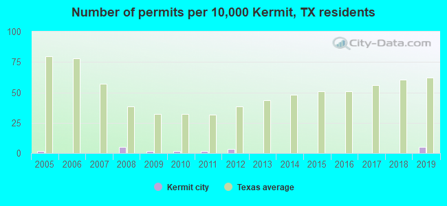 Number of permits per 10,000 Kermit, TX residents