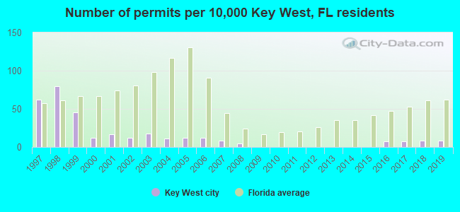 Number of permits per 10,000 Key West, FL residents
