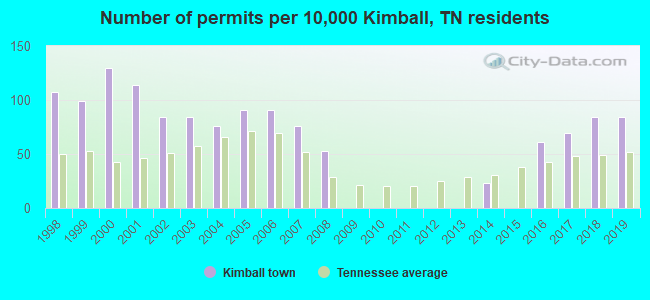 Number of permits per 10,000 Kimball, TN residents